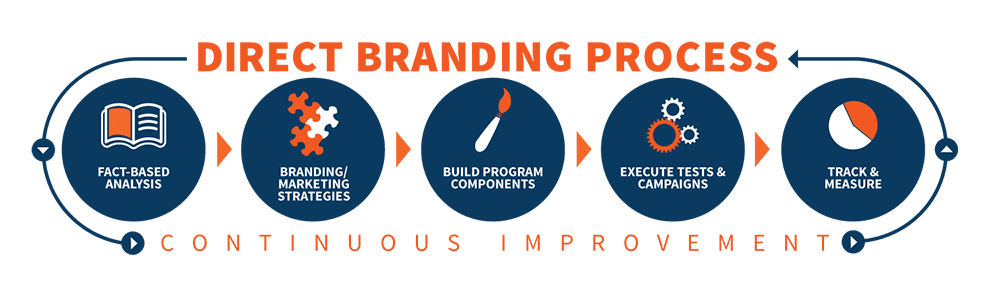 Located in Los Angeles, Topco Marketing is an industry leader in online/internet marketing. We specialize in SEO, web design, and online branding services.